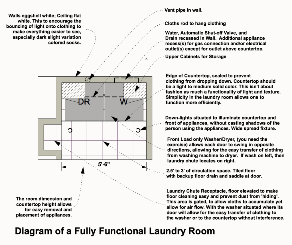 Laundry Room Prototype plan by SimpleTwig